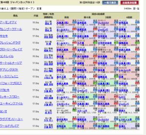 keiba 1605428198 101 300x277 - 【悲報】 歴代最高のジャパンカップにとんでもない場違いな馬が登録してしまう