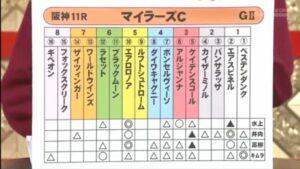 mnewsplus 1619334268 2101 300x169 - 【レース】マイラーズC(阪神・G2) 今年に入って絶好調!中団追走ケイデンスコール(古川吉)ゴール前で抜け出し重賞3勝目