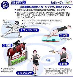 mnewsplus 1628431761 26101 300x319 - 【東京五輪】「虐待では?」馬を殴った独代表コーチに非難の声…「ルールに無理がある」の意見も