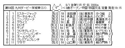 【地方競馬】ダービーウィーク2014【6/1~6/6】