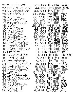 第55回宝塚記念ファン投票 最終結果発表