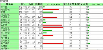 川田将雅騎手のクラシック成績