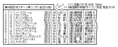 keiba 1420897183 101 400x159 - 【GIII】 1/11(日) 第49回 シンザン記念