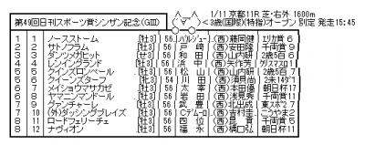 【GIII】 1/11(日) 第49回 シンザン記念