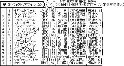 【G1】 5/17(日) 第10回ヴィクトリアマイル