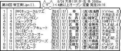 6/24(水) 第38回 帝王賞(JpnI)
