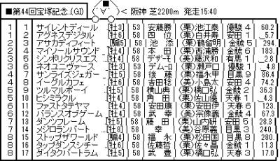 宝塚記念8年連続フルゲート割れ!!!!!