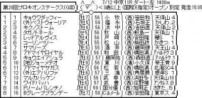 7/12(日) 第20回プロキオンステークス(GⅢ) 考察
