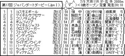 【Jpn1】ジャパンダートダービー枠順 兵庫CS圧勝クロスクリーガー5枠6番、ユニコーンS快勝ノンコノユメ6枠9番