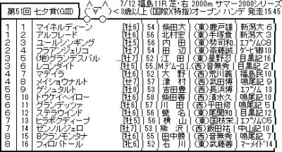 7/12(日) 第51回七夕賞(GⅢ) 考察