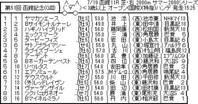 7/19(日) 第51回農林水産省賞典函館記念 考察
