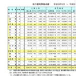 【朗報】佐賀記念、売上レコード1億6千万円更新