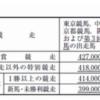 ダイヤモンドSのサイモン爺さんの鞍上にピチピチの19歳の菜七子ちゃんに決定!!