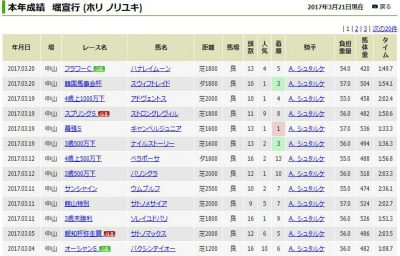 keiba 1490060577 101 400x256 - 名門・堀厩舎の3月成績が美しすぎる件