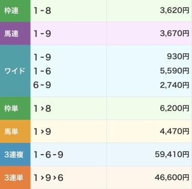 keiba 1525750051 301 - 金沢競馬2R、3連単より3連複の方が13000円高くなる珍事