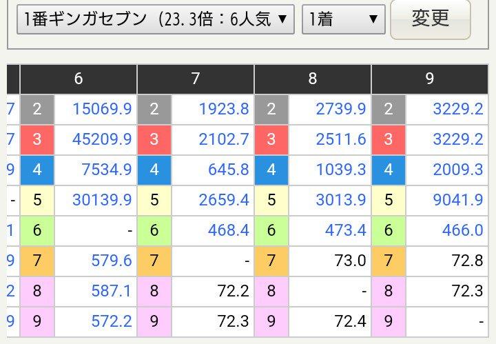 keiba 1525750051 7001 - 金沢競馬2R、3連単より3連複の方が13000円高くなる珍事