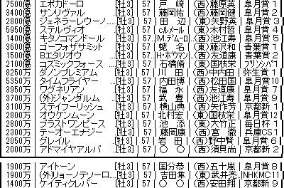 keiba 1526199379 501 - ギベオン 日本ダービー見送り NHKマイルC2着も疲れ残り