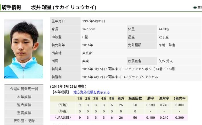 keiba 1527500635 4301 - 坂井瑠星騎手が豪州アデレードのトップ厩舎の主戦騎手に抜擢 騎乗技術を高く評価