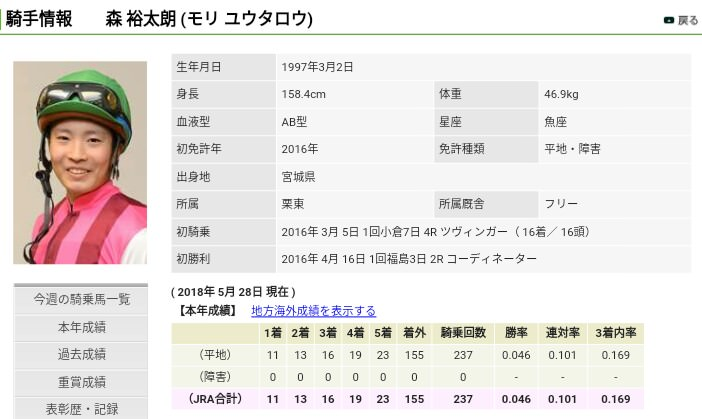 keiba 1527500635 4302 - 坂井瑠星騎手が豪州アデレードのトップ厩舎の主戦騎手に抜擢 騎乗技術を高く評価