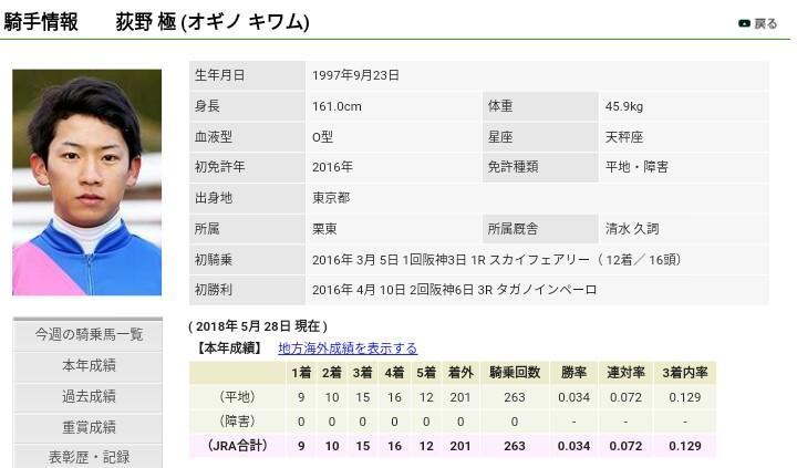 keiba 1527500635 4303 - 坂井瑠星騎手が豪州アデレードのトップ厩舎の主戦騎手に抜擢 騎乗技術を高く評価