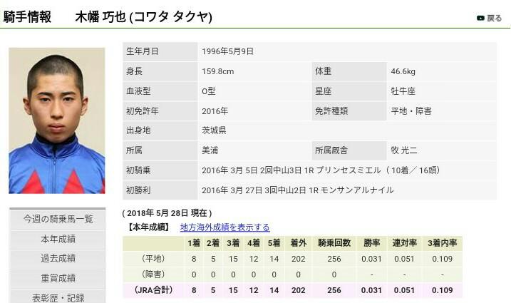 keiba 1527500635 4304 - 坂井瑠星騎手が豪州アデレードのトップ厩舎の主戦騎手に抜擢 騎乗技術を高く評価