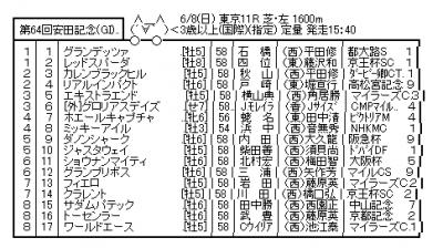 【競馬】安田記念枠順注目集まるジャスタウェイは5枠10番からのスタート