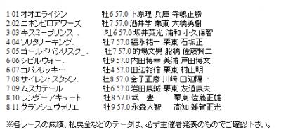 【帝王賞】枠順確定 連勝中コパノリッキー6枠7番、復権へニホンピロアワーズ2枠2番