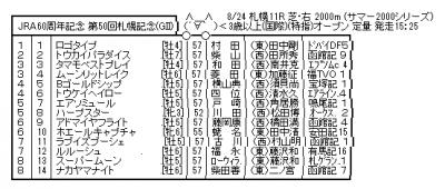 札幌記念枠順ゴールドシップは4枠5番、ハープスターは5枠8番
