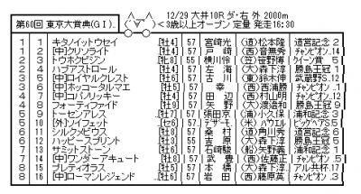 【競馬】東京大賞典(大井・G1)枠順確定 前走で復活ホッコータルマエ3枠6番 外国馬ソイフェット5枠10番