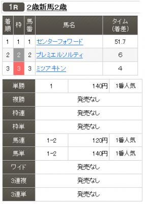 これなら当たる?7日の名古屋競馬で3頭立てレース