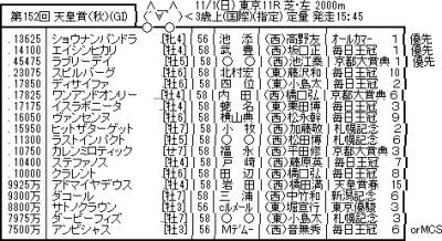 川田将雅騎手が騎乗停止で天皇賞秋で有力馬ラブリーデイに乗れず