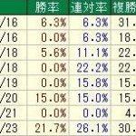 宝塚記念(6/25・阪神・芝・2200m・G1)枠順確定 春古馬3冠制覇に挑むキタサンブラック8枠10番、G1初制覇へ・シュヴァルグラン5枠5番