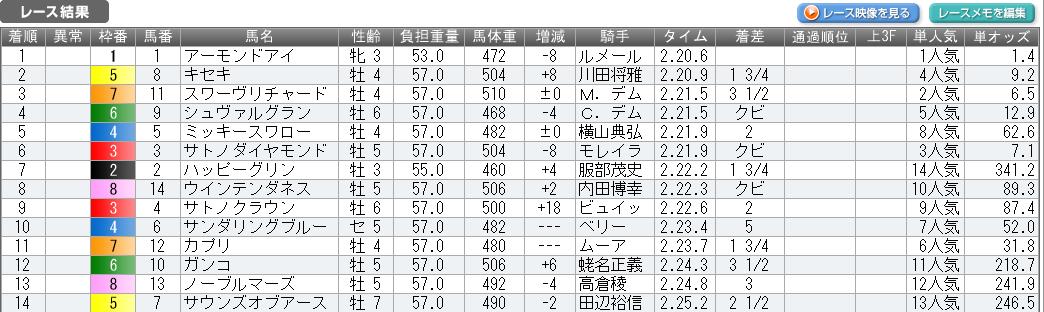 mnewsplus 1543129024 1301 - ジャパンC(東京・G1) 三冠牝馬が衝撃レコードで最強襲名!好位追走アーモンドアイ(ルメール)鮮やか抜け出し2分20秒6圧勝!