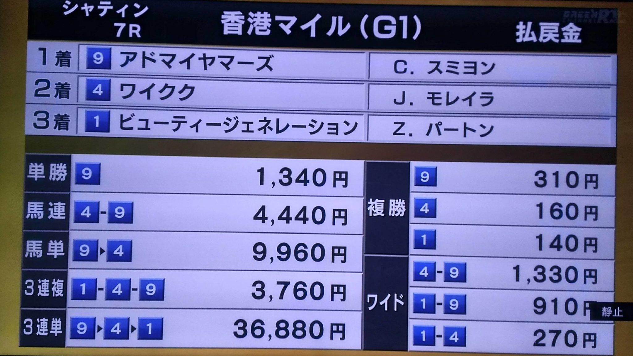 mnewsplus 1575791318 1601 scaled - 香港マイル(シャティン・香港G1) 日本の3歳マイル王が戴冠!中団追走アドマイヤマーズ(スミヨン)ゴール前で抜け出しG1・3勝目!