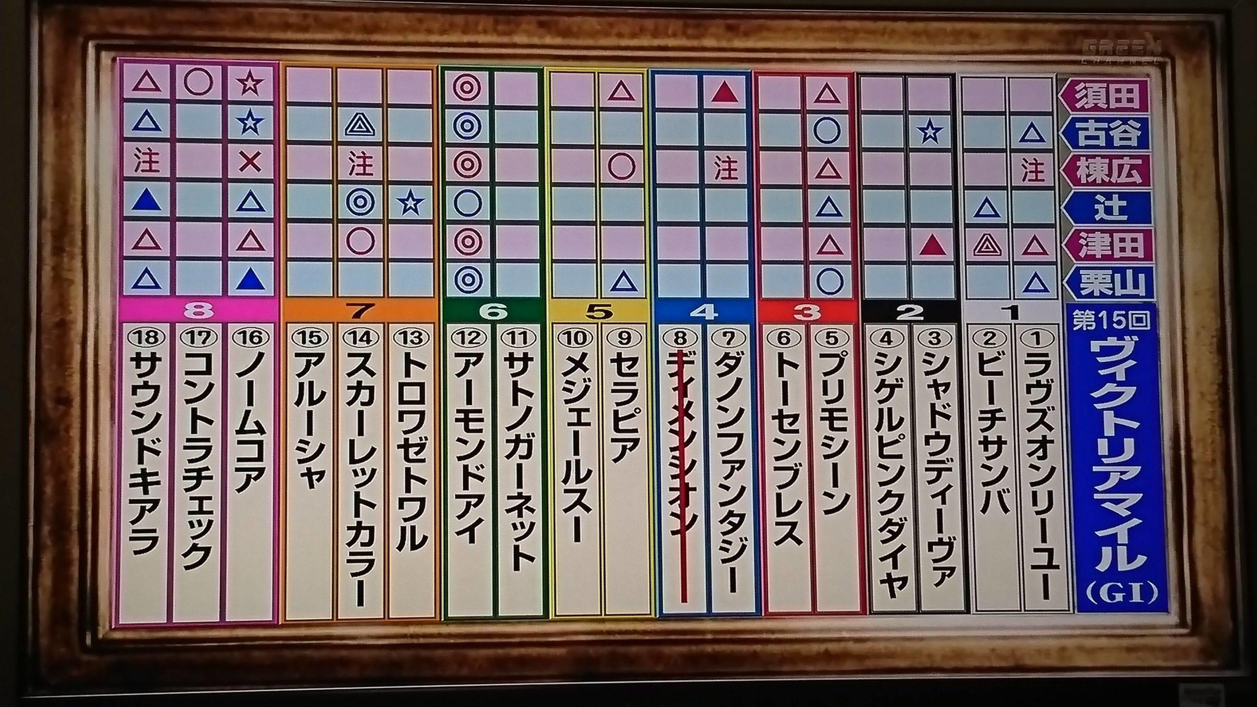 mnewsplus 1589698337 2901 scaled - ヴィクトリアマイル(東京・G1) これが現役最強馬!好位追走アーモンドアイ(ルメール)ほとんど追わずに圧勝!G1・7勝目